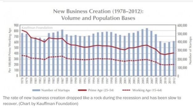 A chart on new business creation